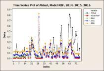 Time Series Plot of Aktual, Model RBF, 2014, 2015, 2016