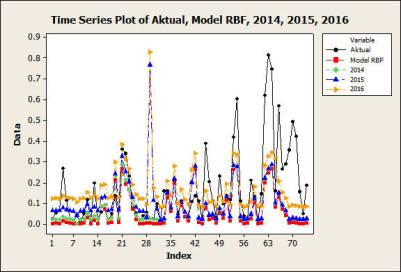 Time Series Plot of Aktual, Model RBF, 2014, 2015, 2016